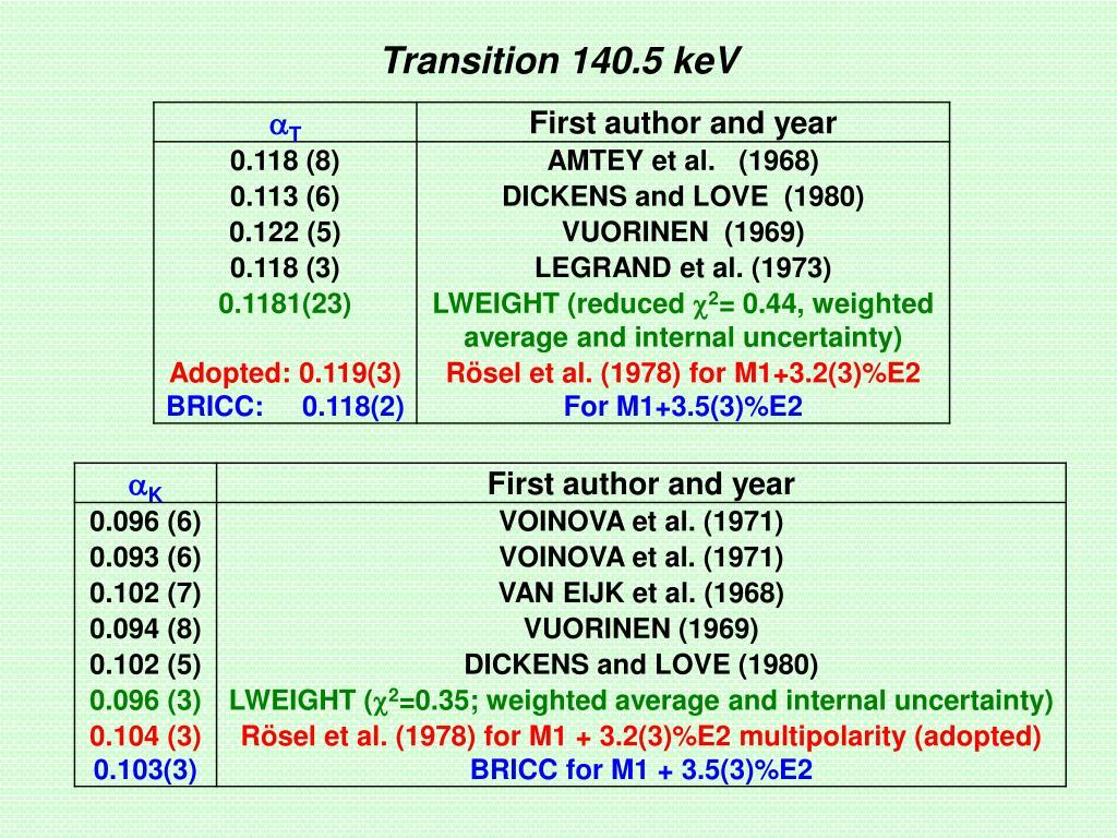 Transition 140.5 keV