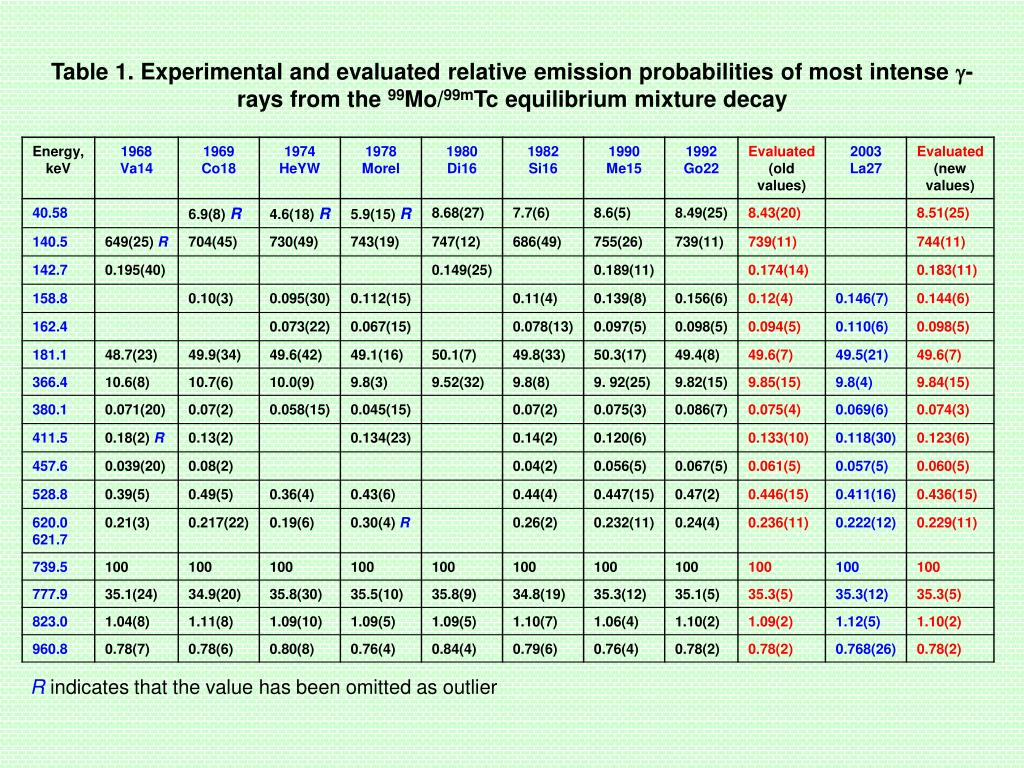 Table 1. Experimental and evaluated relative emission probabilities of most intense