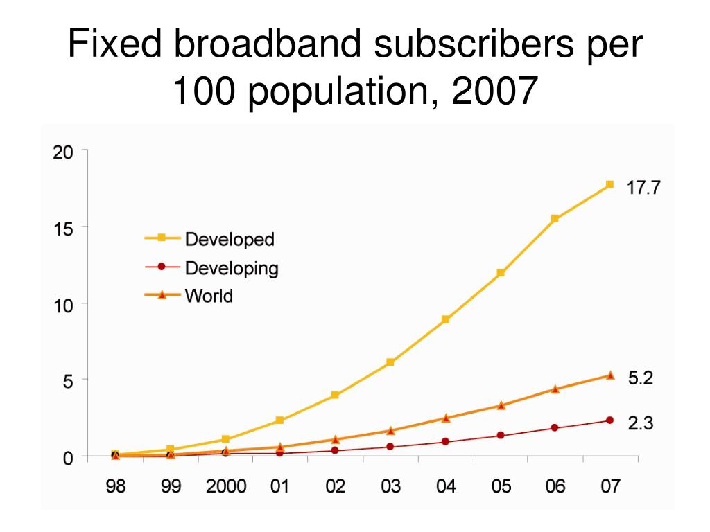 Fixed broadband subscribers per 100 population, 2007