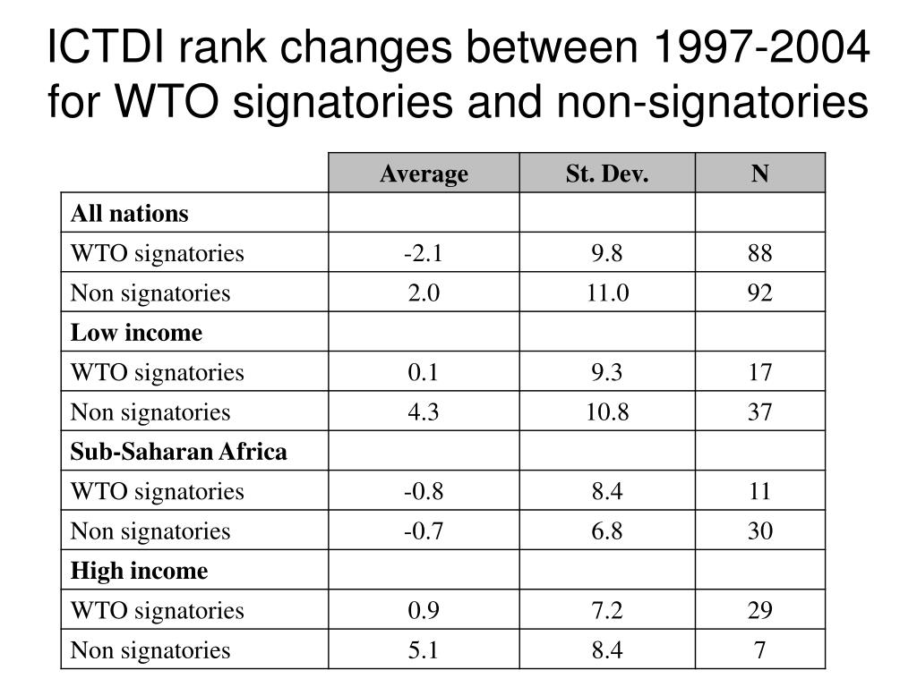 ICTDI rank changes between 1997-2004 for WTO signatories and non-signatories
