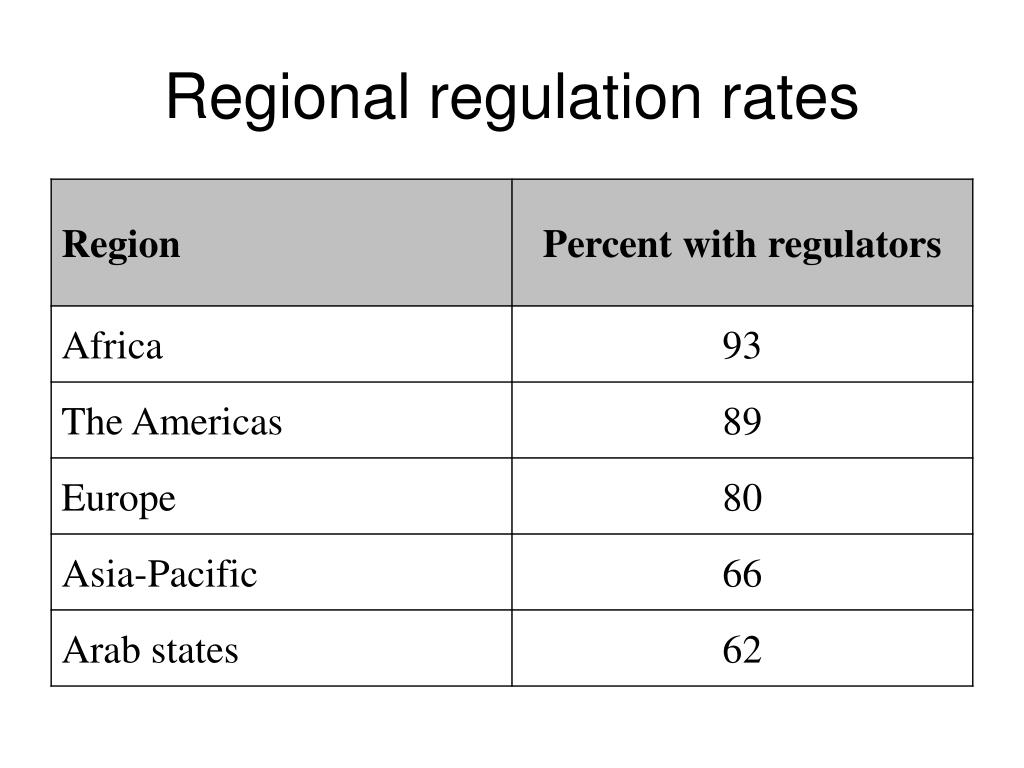 Regional regulation rates
