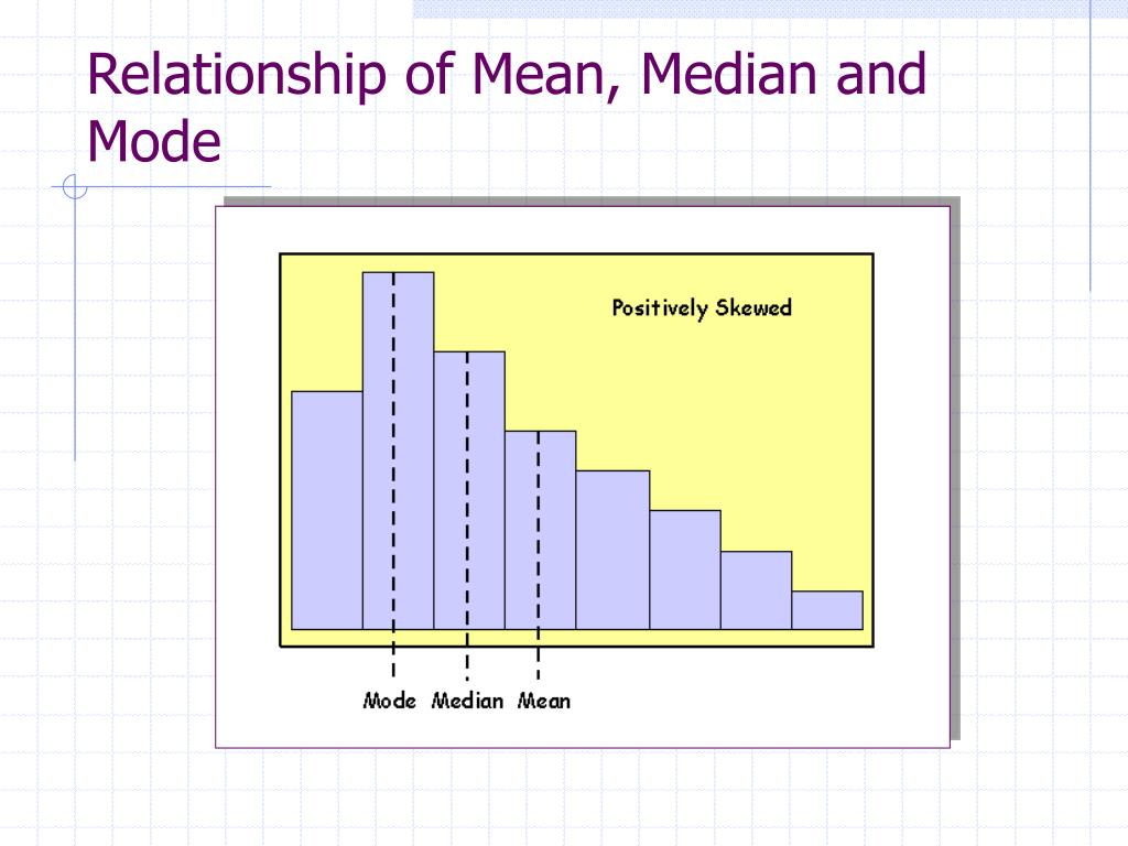 relationship among mean median and mode