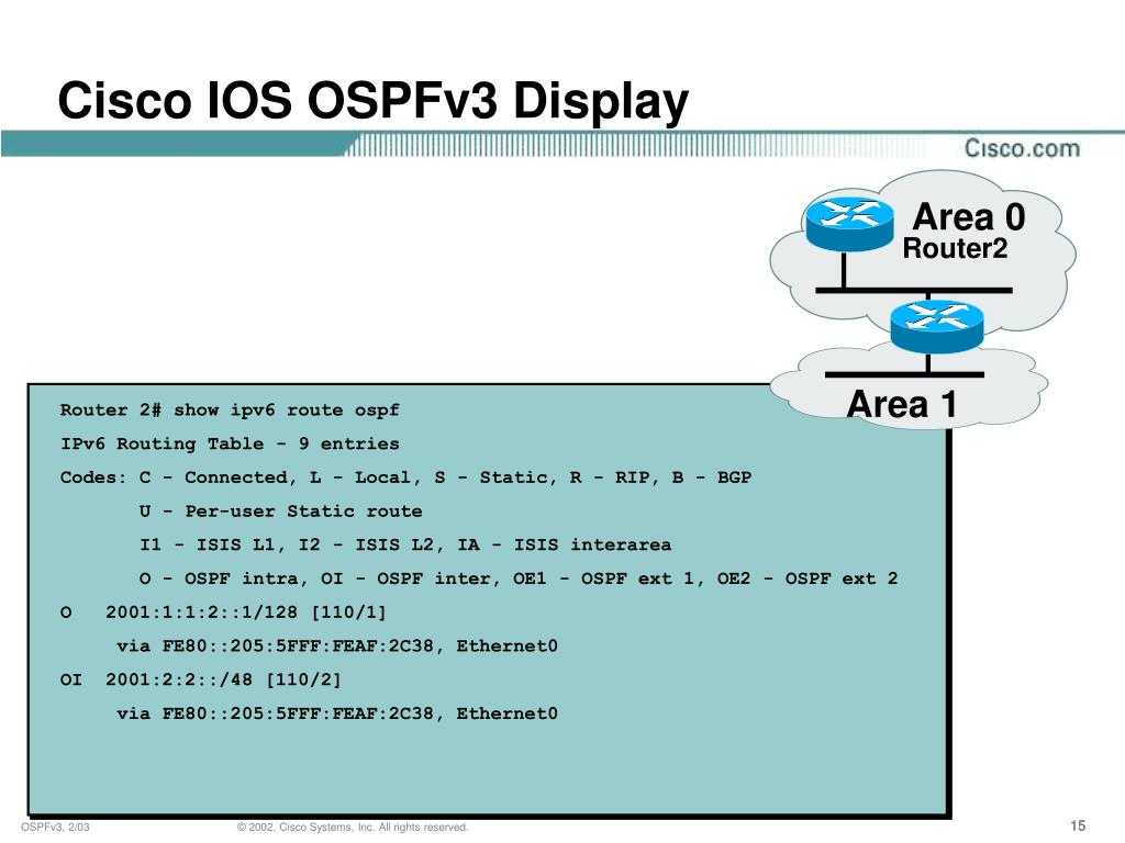 Router 2# show ipv6 route ospf