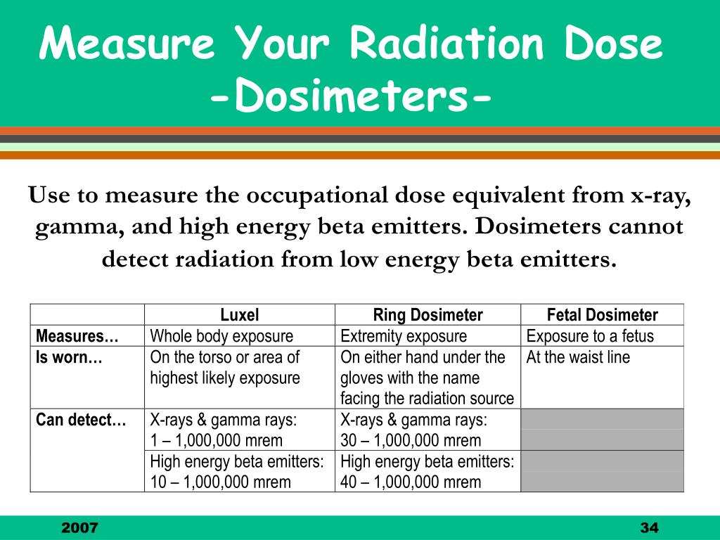 Measure Your Radiation Dose