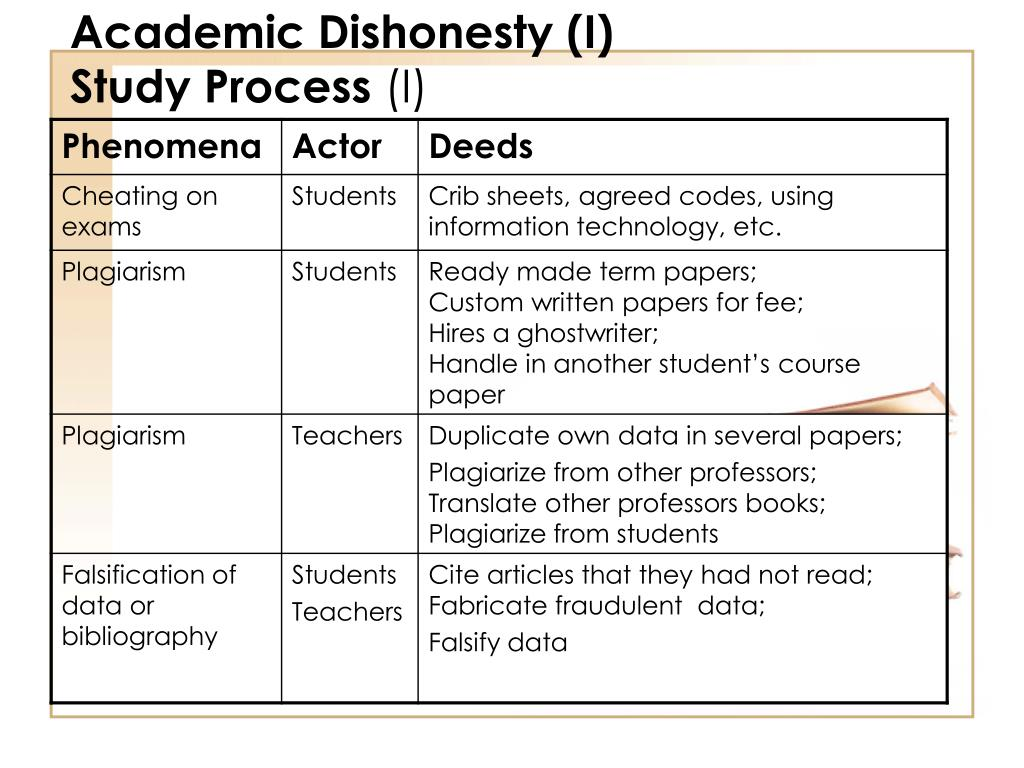 academic dishonesty essay article Academic dishonesty occurs usually in many forms: cheating, recycling, fabrication, unauthorized collaboration and plagiarism.