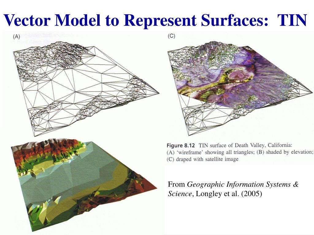 Vector Model to Represent Surfaces:  TIN