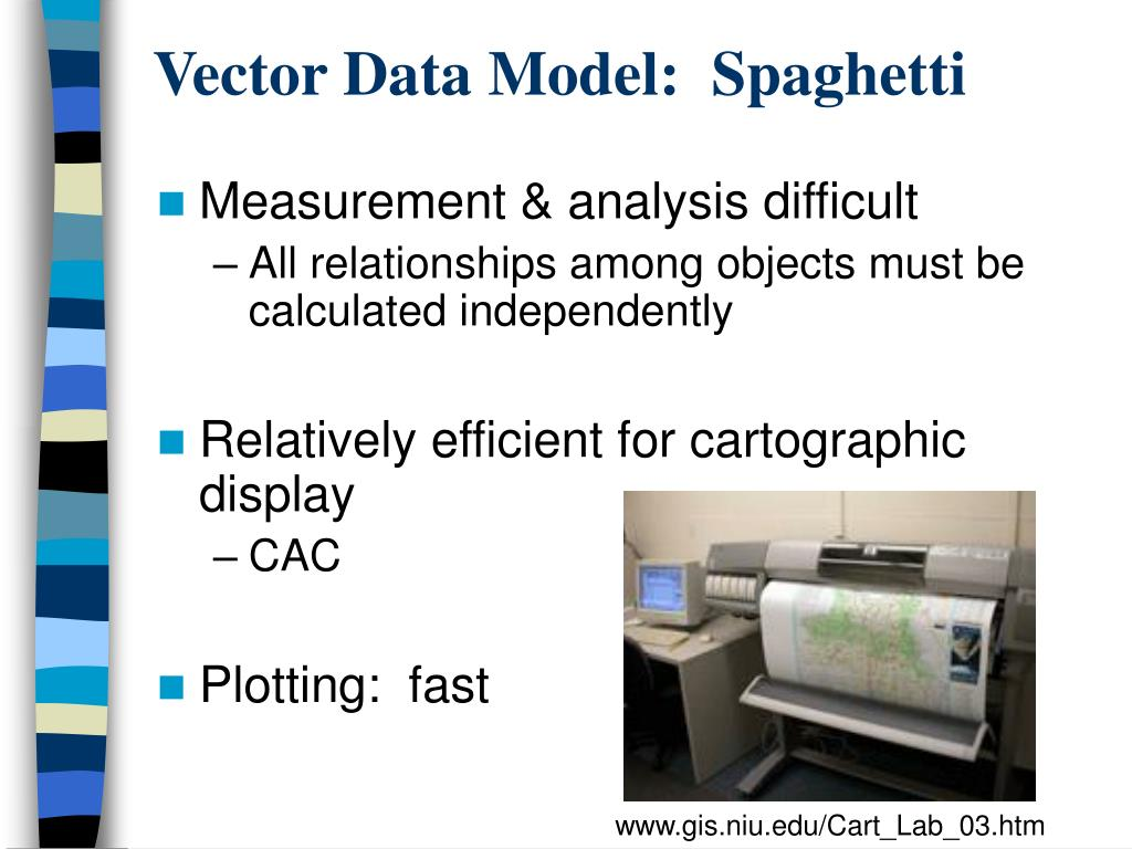 Vector Data Model:  Spaghetti