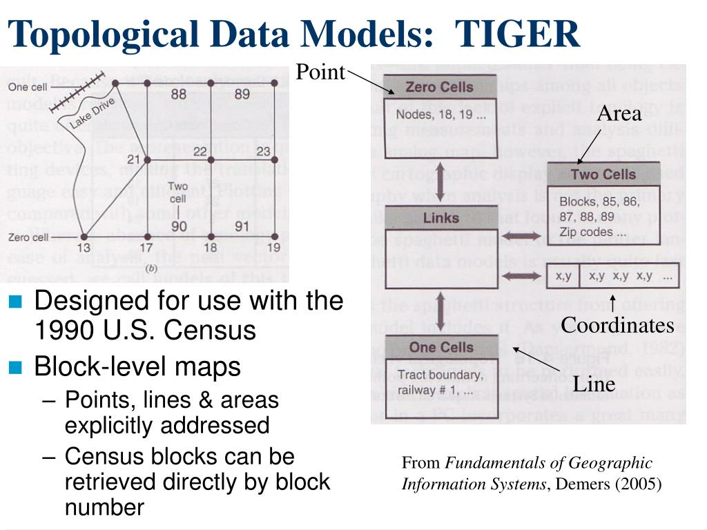 Topological Data Models:  TIGER