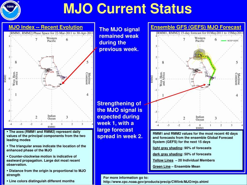 MJO Index -- Recent Evolution