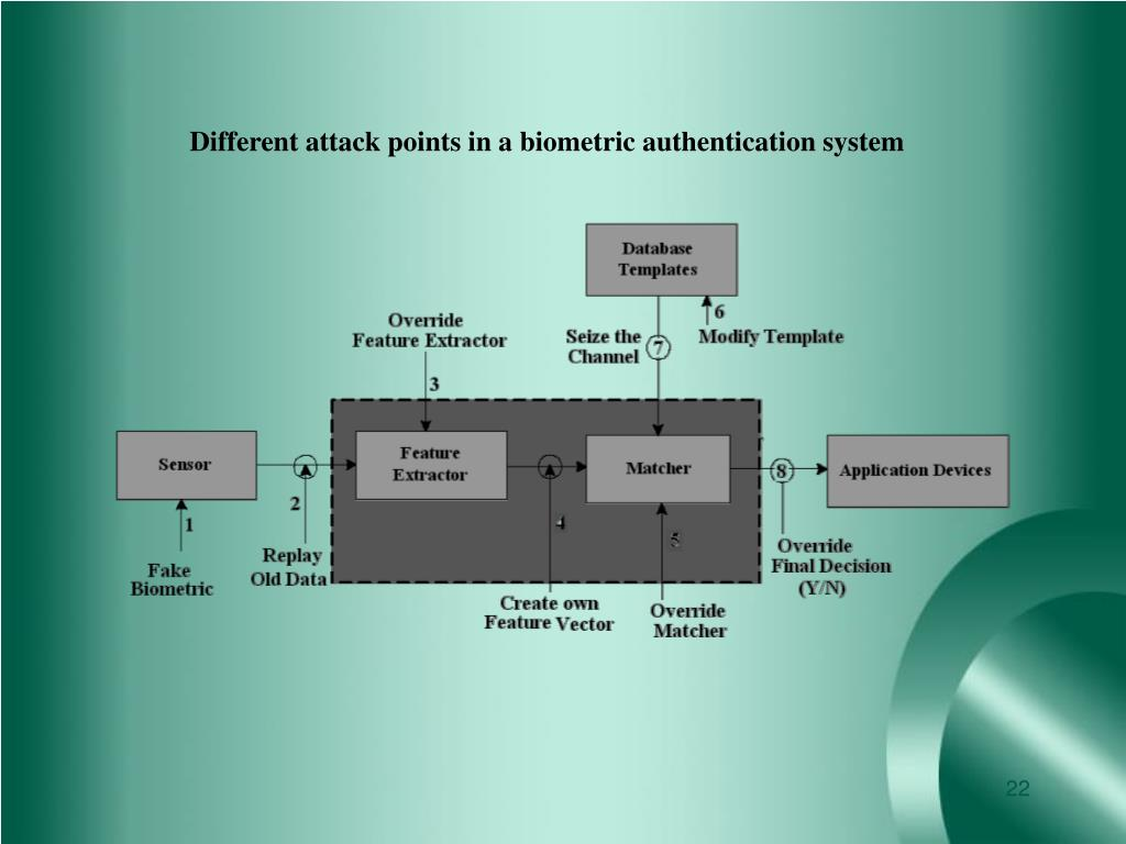 Different attack points in a biometric authentication system