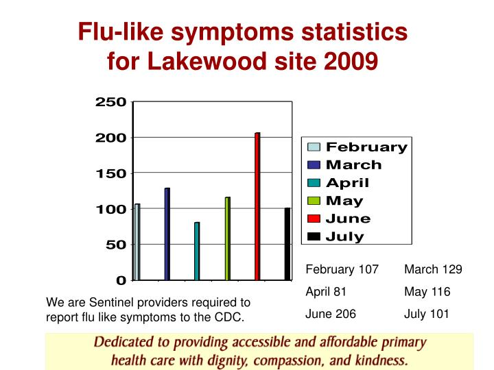Flu like symptoms statistics for lakewood site 2009 l.jpg