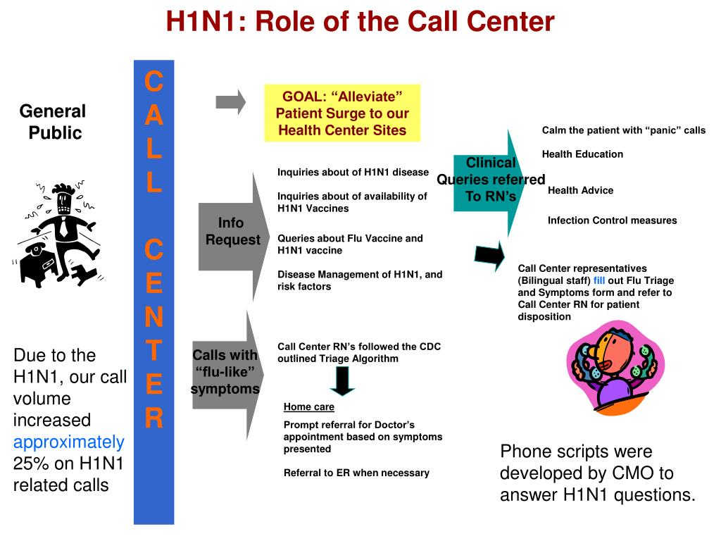 H1N1: Role of the Call Center