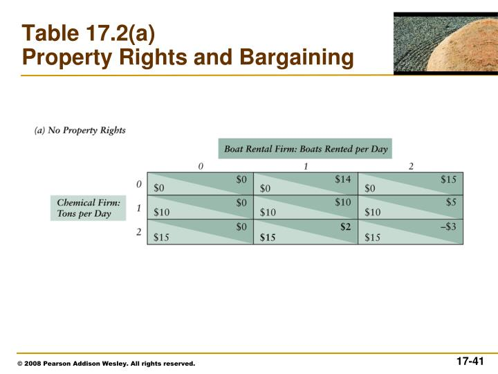 Table 17.2(a)