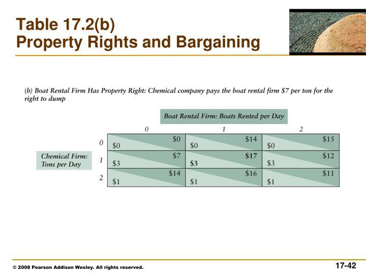 Table 17.2(b)