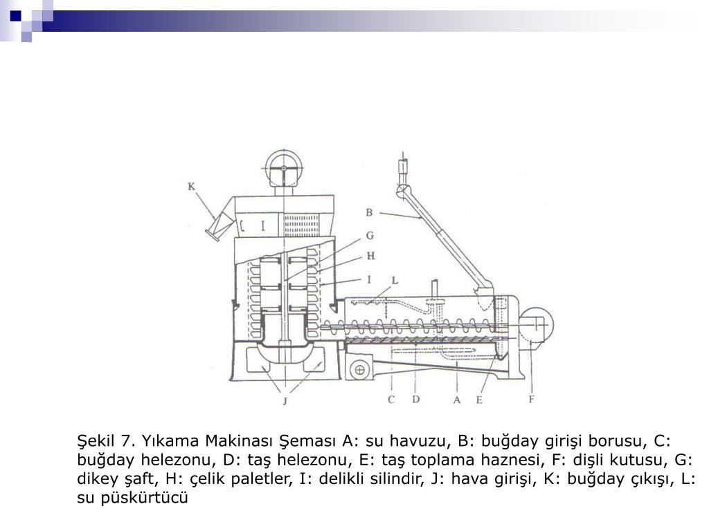 Şekil 7. Yıkama Makinası Şeması A: su havuzu, B: buğday girişi borusu, C: buğday helezonu, D: taş helezonu, E: taş toplama haznesi, F: dişli kutusu, G: dikey şaft, H: çelik paletler, I: delikli silindir, J: hava girişi, K: buğday çıkışı, L: su püskürtücü