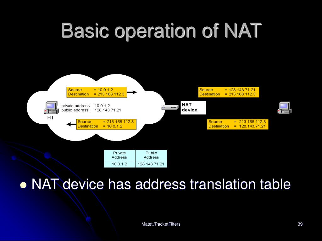 Basic operation of NAT