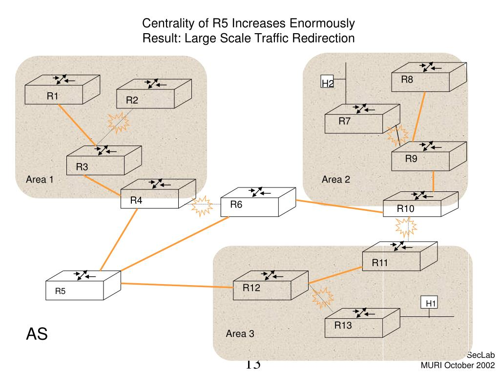Centrality of R5 Increases Enormously