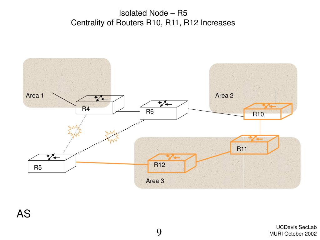 Isolated Node – R5