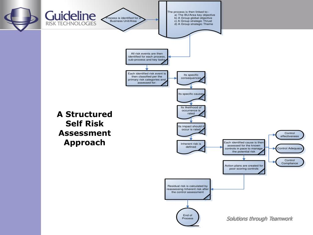 A Structured Self Risk Assessment Approach