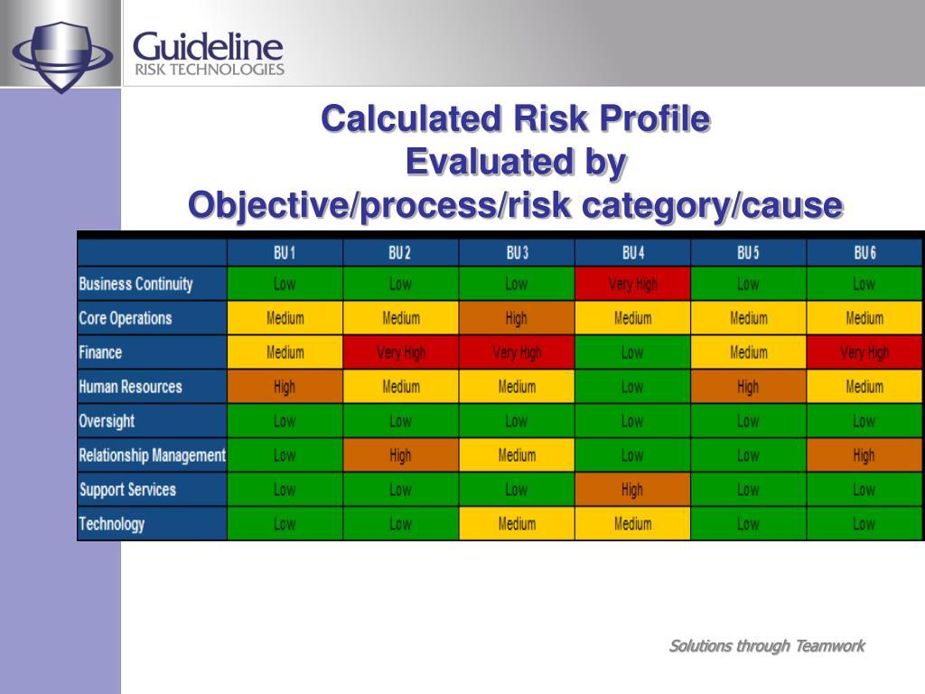 Calculated Risk Profile