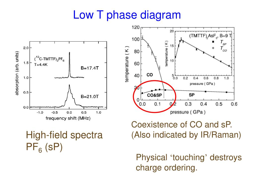Low T phase diagram