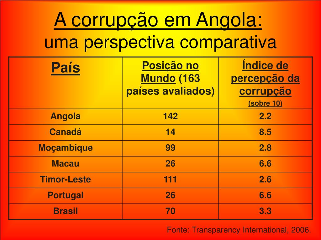 A corrupção em Angola: