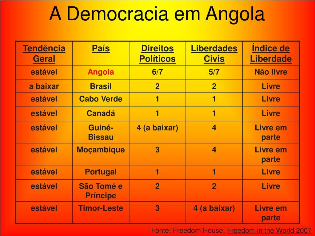 A Democracia em Angola