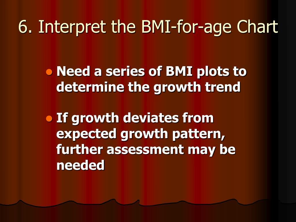 6. Interpret the BMI-for-age Chart