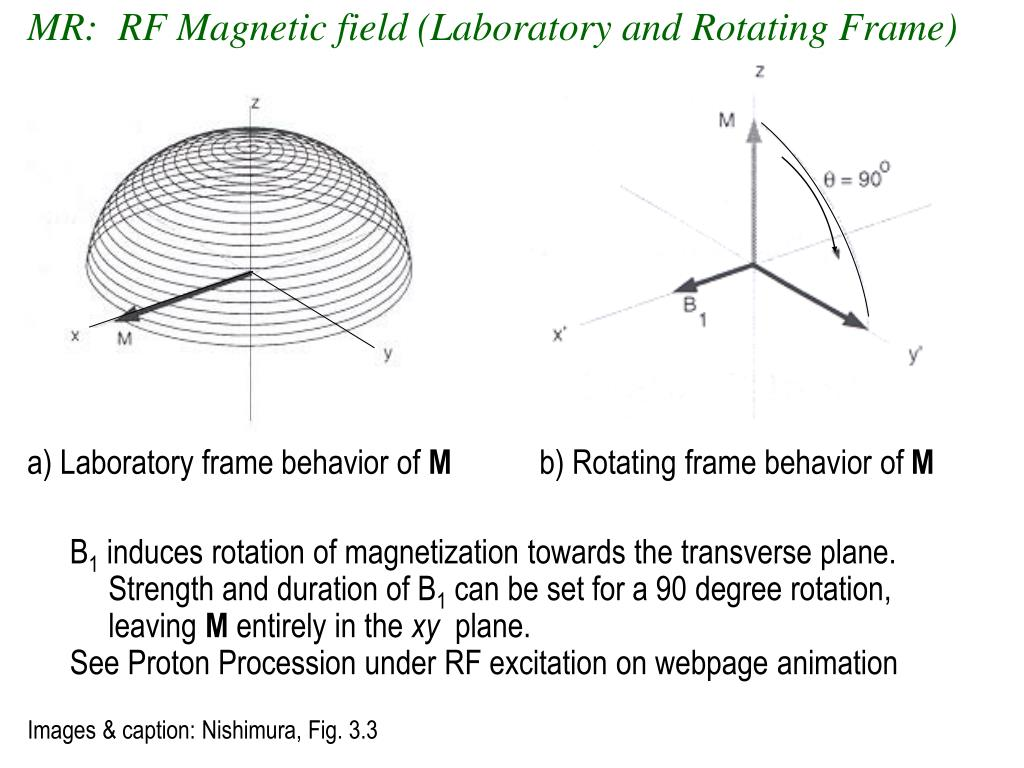 MR:  RF Magnetic field (Laboratory and Rotating Frame)