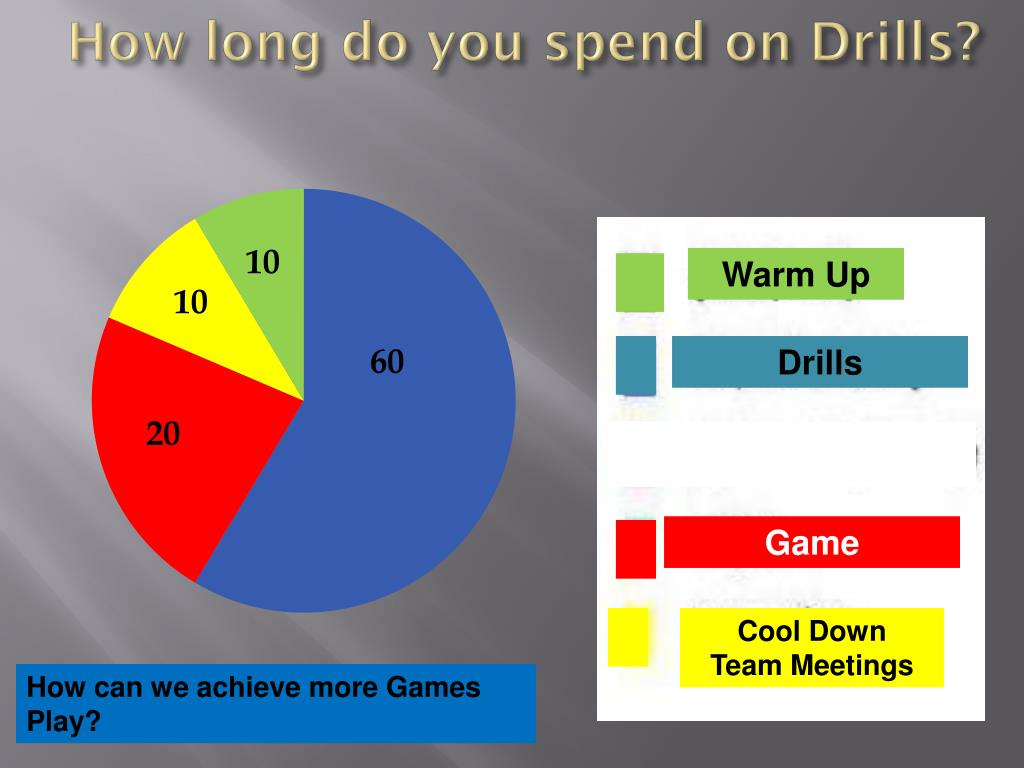 How long do you spend on Drills?