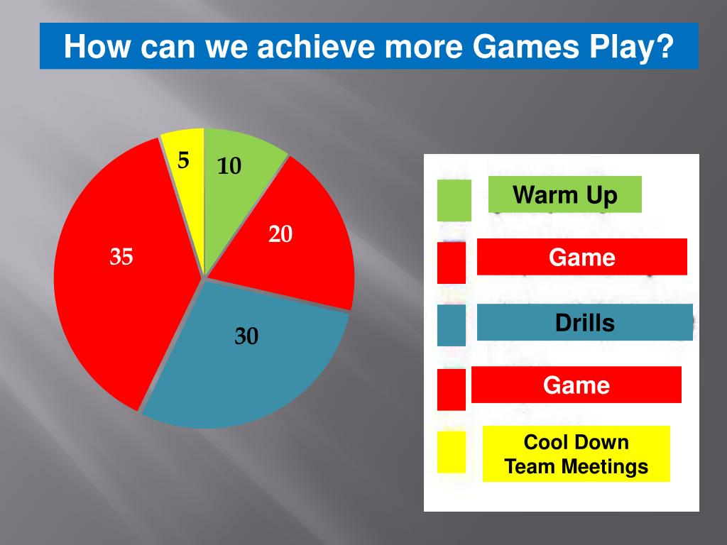 How can we achieve more Games Play?