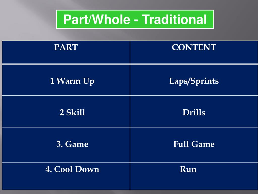 Part/Whole - Traditional