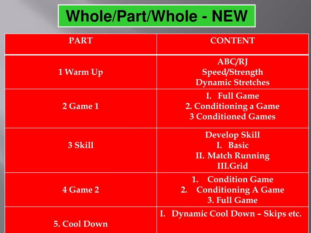 Whole/Part/Whole - NEW