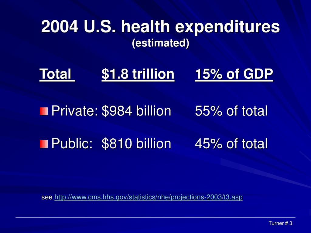 2004 U.S. health expenditures