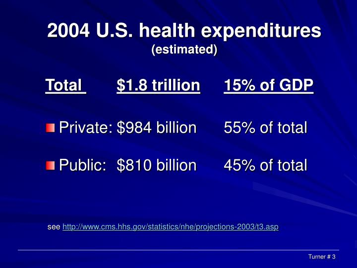 2004 u s health expenditures estimated l.jpg
