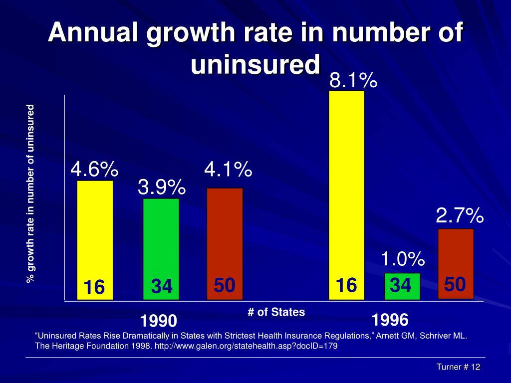 Annual growth rate in number of uninsured