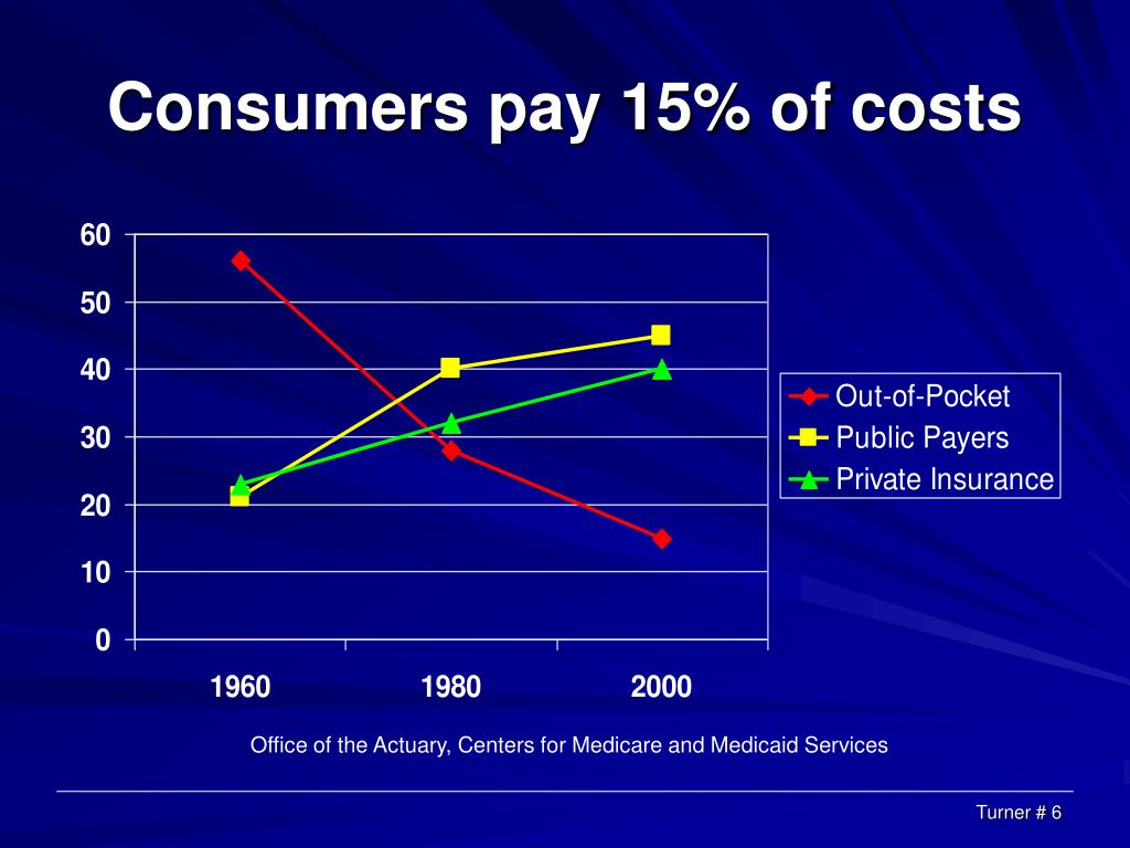 Consumers pay 15% of costs
