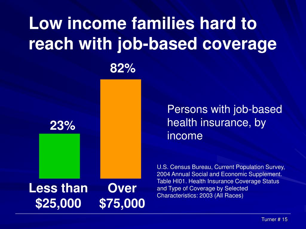 Low income families hard to reach with job-based coverage