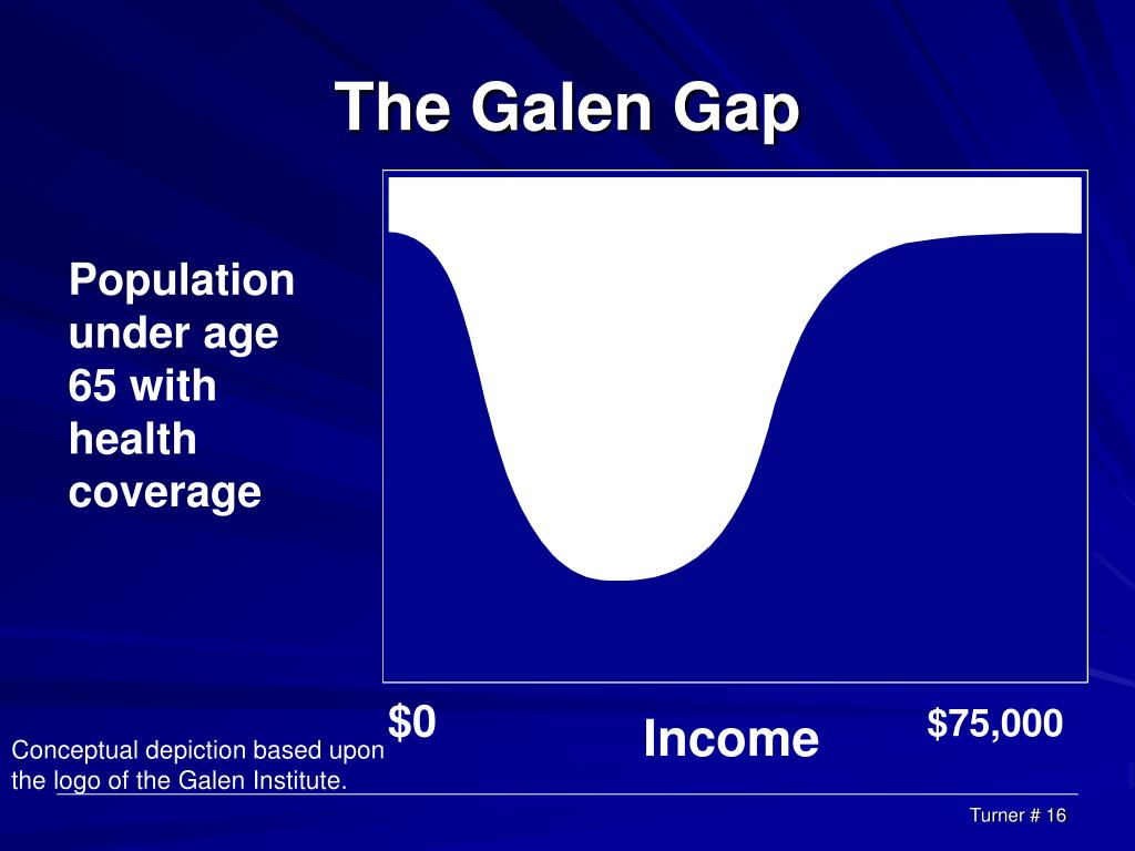 The Galen Gap