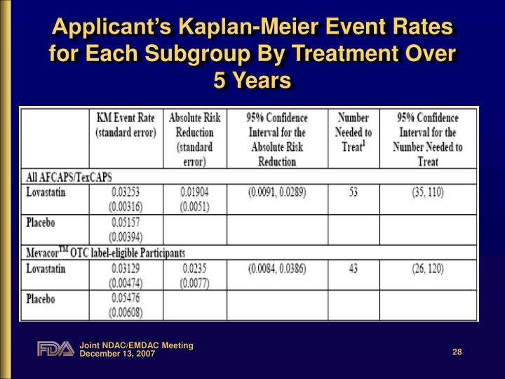 Applicant's Kaplan-Meier Event Rates for Each Subgroup By Treatment Over 5 Years