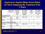 applicant s kaplan meier event rates for each subgroup by treatment over 5 years