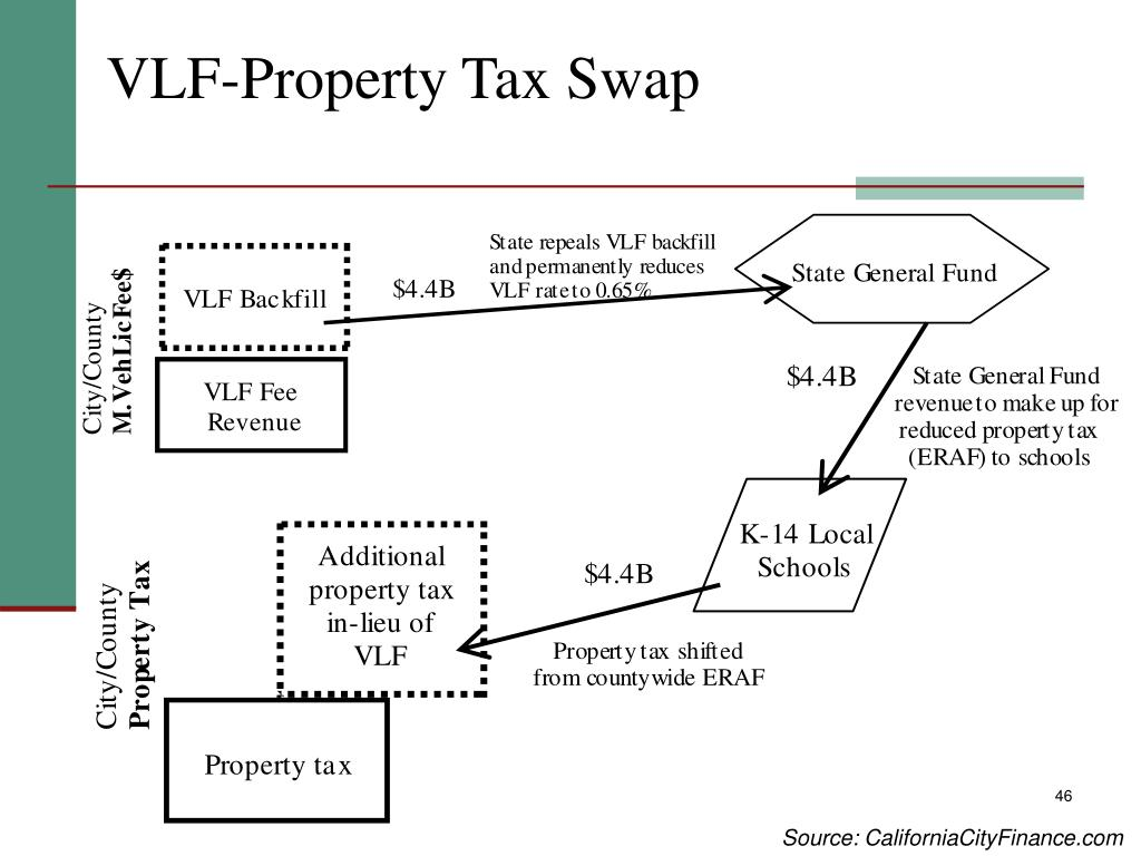 VLF-Property Tax Swap