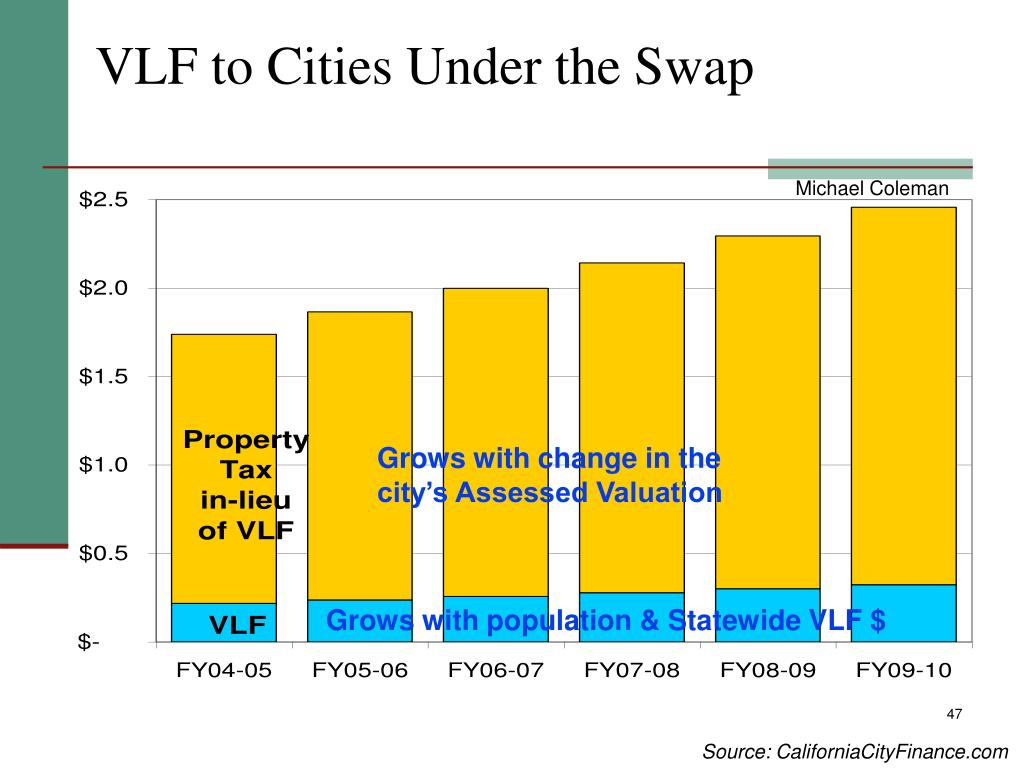 VLF to Cities Under the Swap