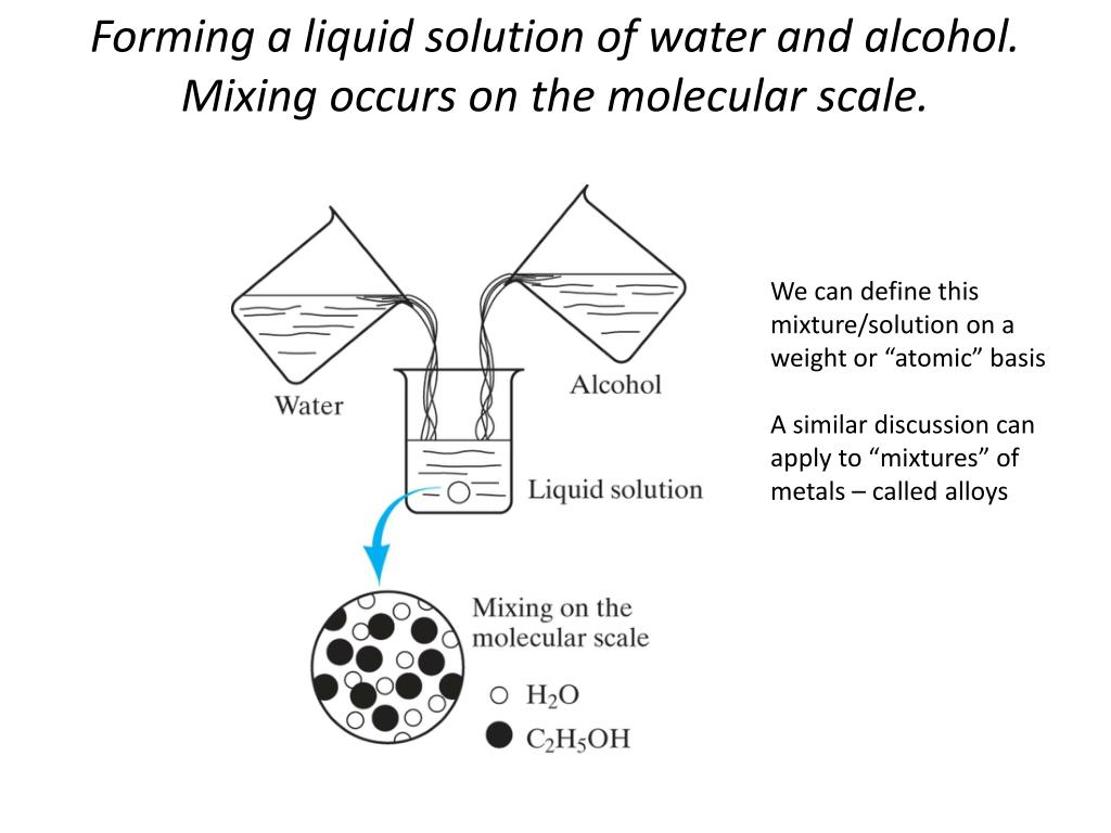 Forming a liquid solution of water and alcohol. Mixing occurs on the molecular scale.