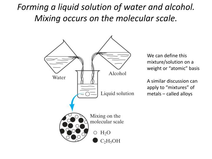 Forming a liquid solution of water and alcohol mixing occurs on the molecular scale