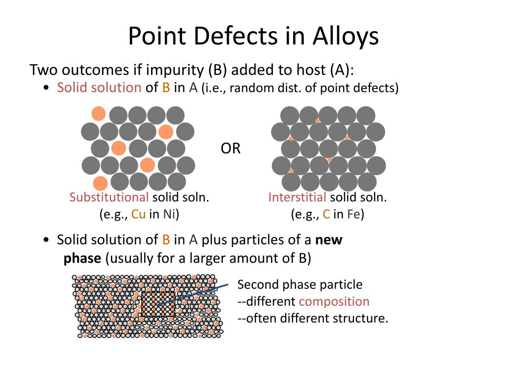 Point Defects in Alloys