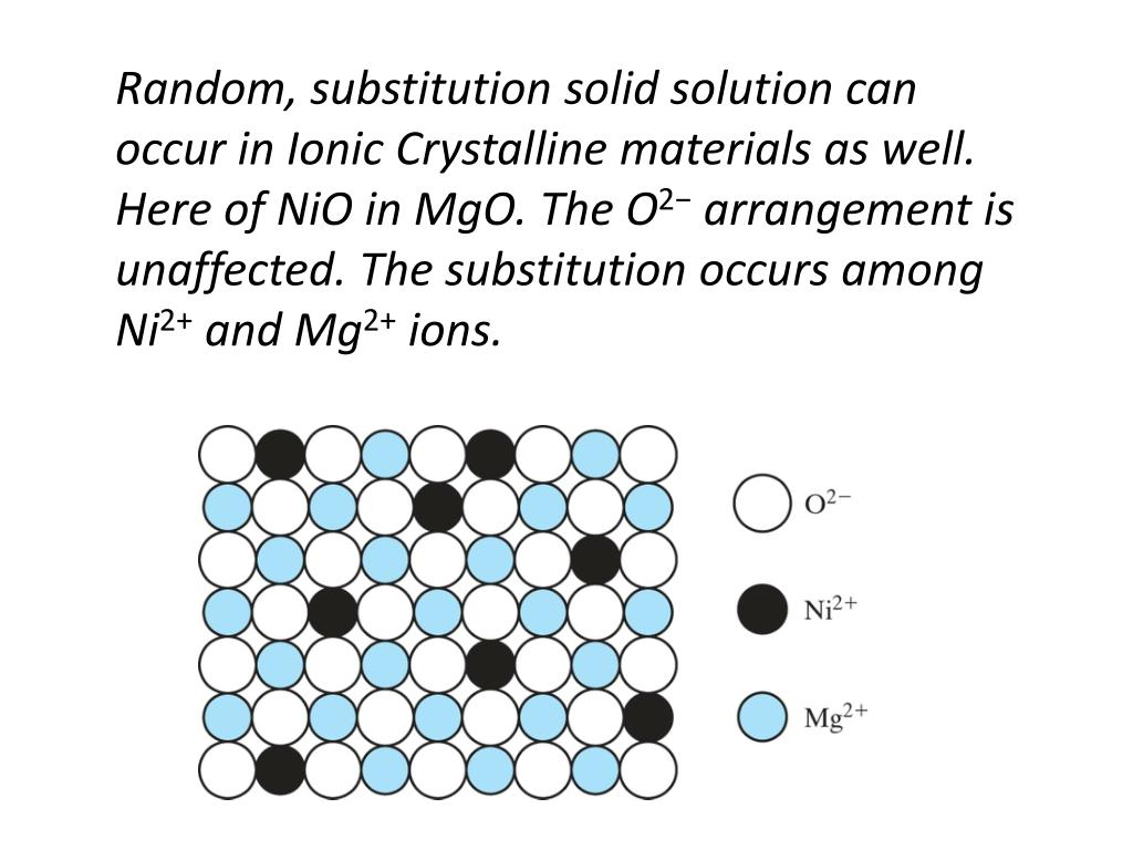 Random, substitution solid solution can occur in Ionic Crystalline materials as well.  Here of NiO in MgO. The O