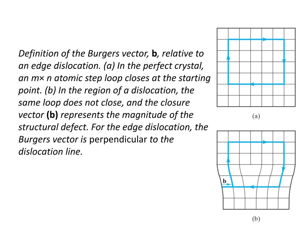 Definition of the Burgers vector,