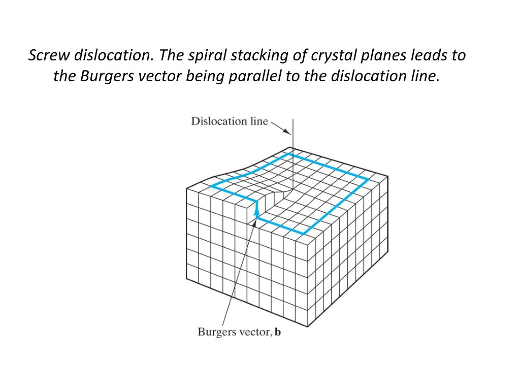 Screw dislocation. The spiral stacking of crystal planes leads to the Burgers vector being parallel to the dislocation line.