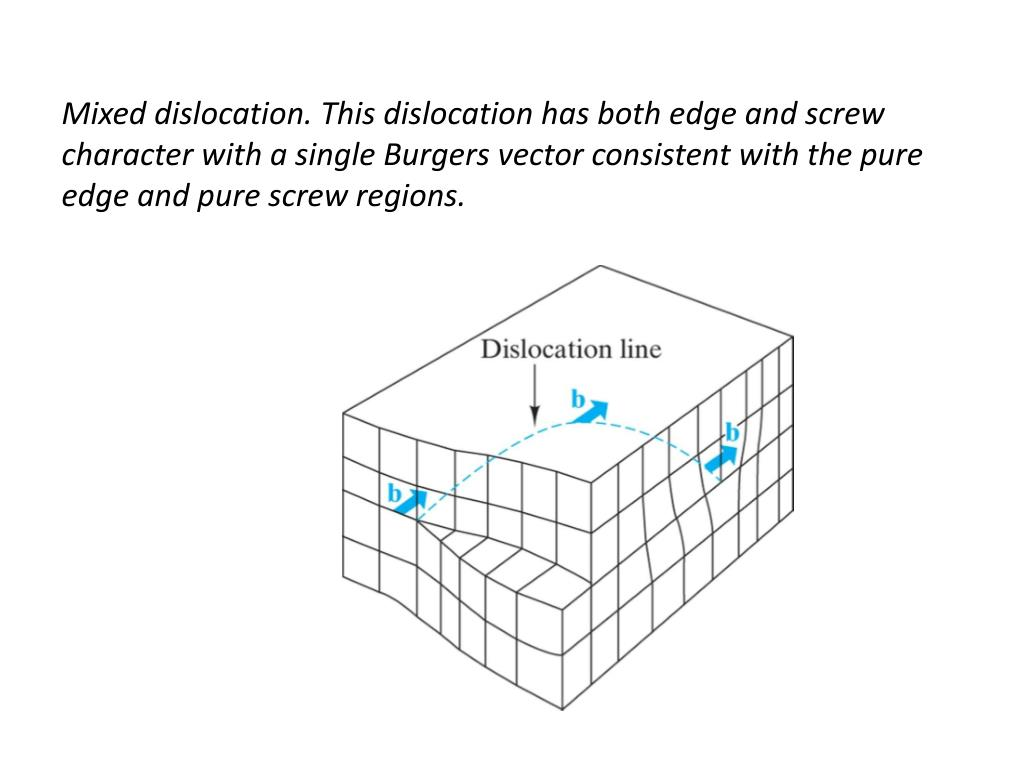 Mixed dislocation. This dislocation has both edge and screw character with a single Burgers vector consistent with the pure edge and pure screw regions.